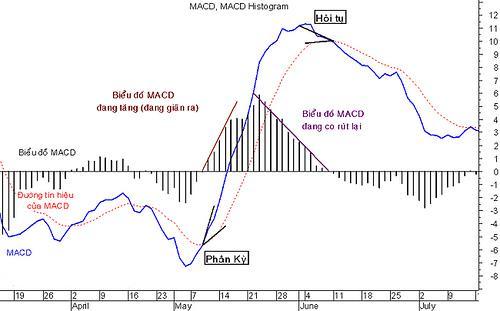 Phân tích kỹ thuật với đường trung bình động MACD2