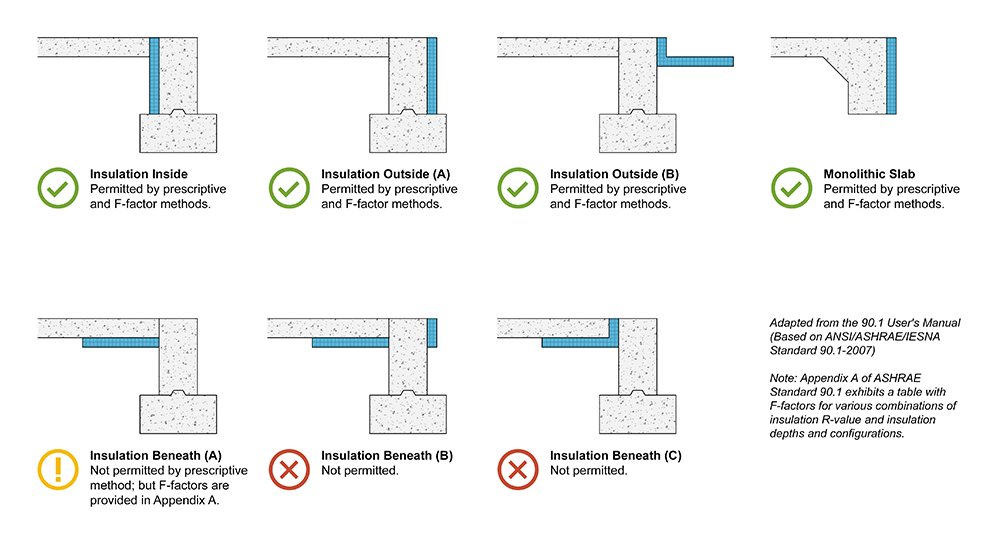 Clarifying Slab On Grade Insulation In