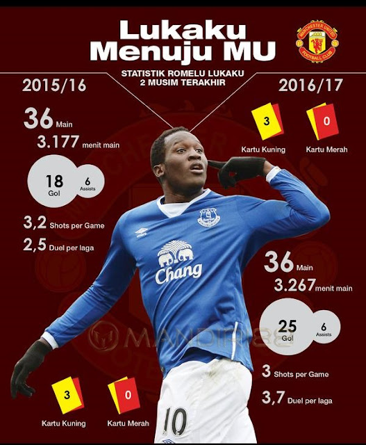 Rekor Lukaku di Everton