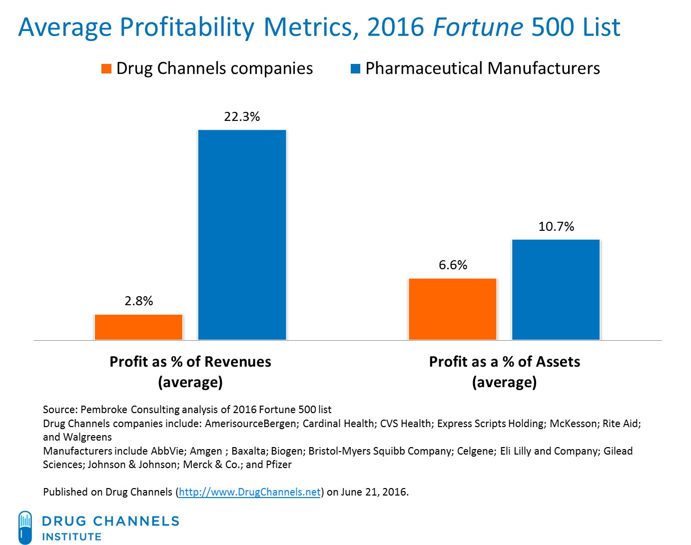 Drug Channels: Profits in the 2016 Fortune 500