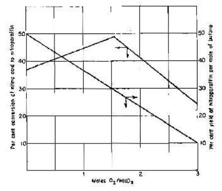 Makalah proses nitrasi mk proses industri kimia berkah mencari ilmu penambahan oksigen juga meningkatkan produksi nitrometana dan nitroetana tetapi menurunkan produk nitrobutana ketika rasio o2hno3 1 yield berdasarkan ccuart Images