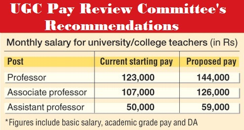 Ugc Pay Review Committee Recommendations For University And College