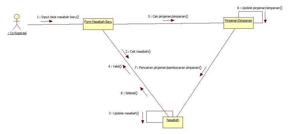 Collaboration diagram koperasi simpan pinjam collaboration diagram ccuart Choice Image