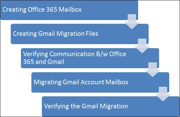 Importing Gmail to Office 365 by an easy five-step procedure | gmail