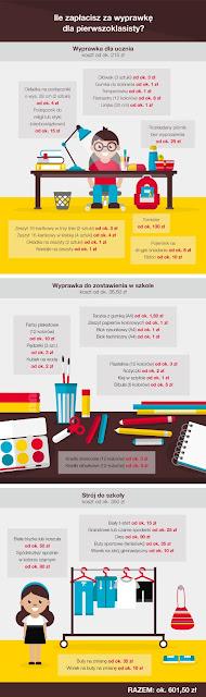 https://www.zaplo.pl/blog/ile-kosztuje-wyprawka-szkolna-dla-pierwszoklasisty
