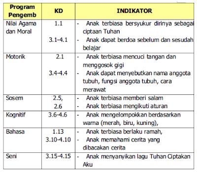 Contoh RPPH PAUD Model Pembelajaran Kelompok Terbaru K13