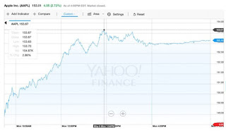 Apple Is Now Worth $800 Billion For The First Time Ever