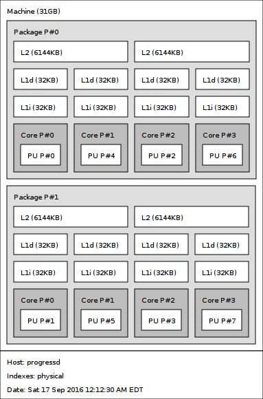 RCL's coding etudes