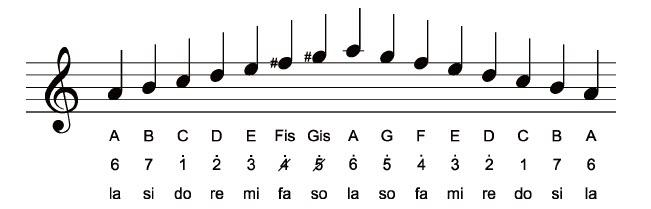 Tangga nada adalah urutan nada yang disusun secara berjenjang Mengenal Tangga Nada Diatonis Mayor dan Diatonis Minor