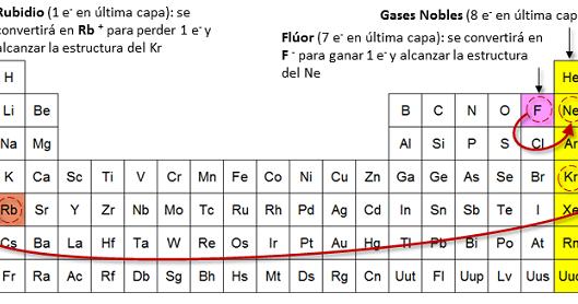Qumicas la regla del octeto urtaz Choice Image