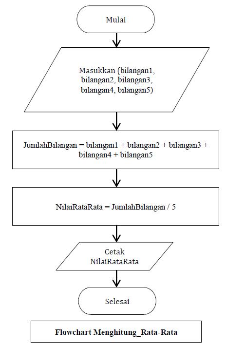 Vanrestual Notasi Algoritma Menghitung Rata Rata