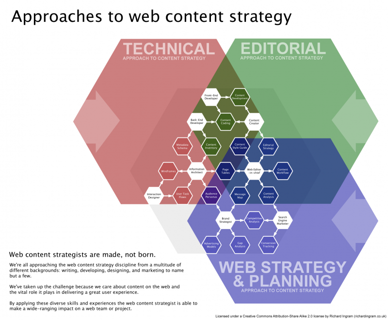 Content Strategy giup dinh huong chien luoc noi dung