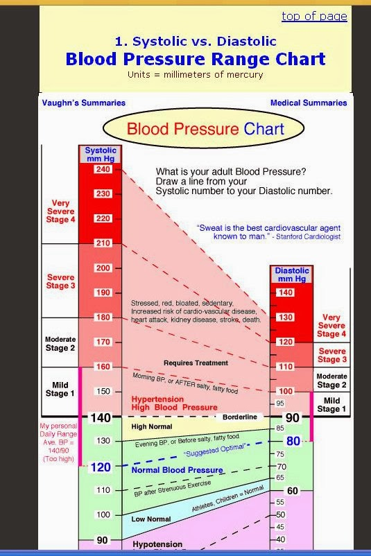How is your blood pressure also right where we belong rh zemeksspot