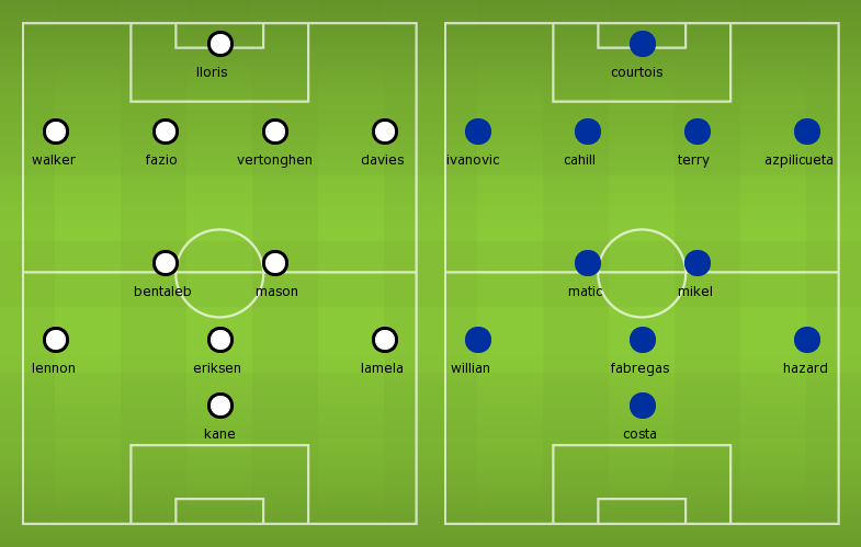 Possible Line-ups Tottenham vs Chelsea