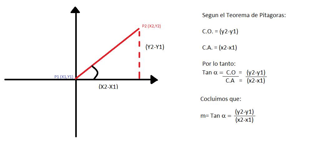 ed99e147b819 Geometría Analítica del CETis 101 para el CETis!  Que es una pendiente de  linea recta