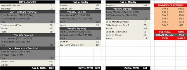 Amandaraga Falls Itinerary