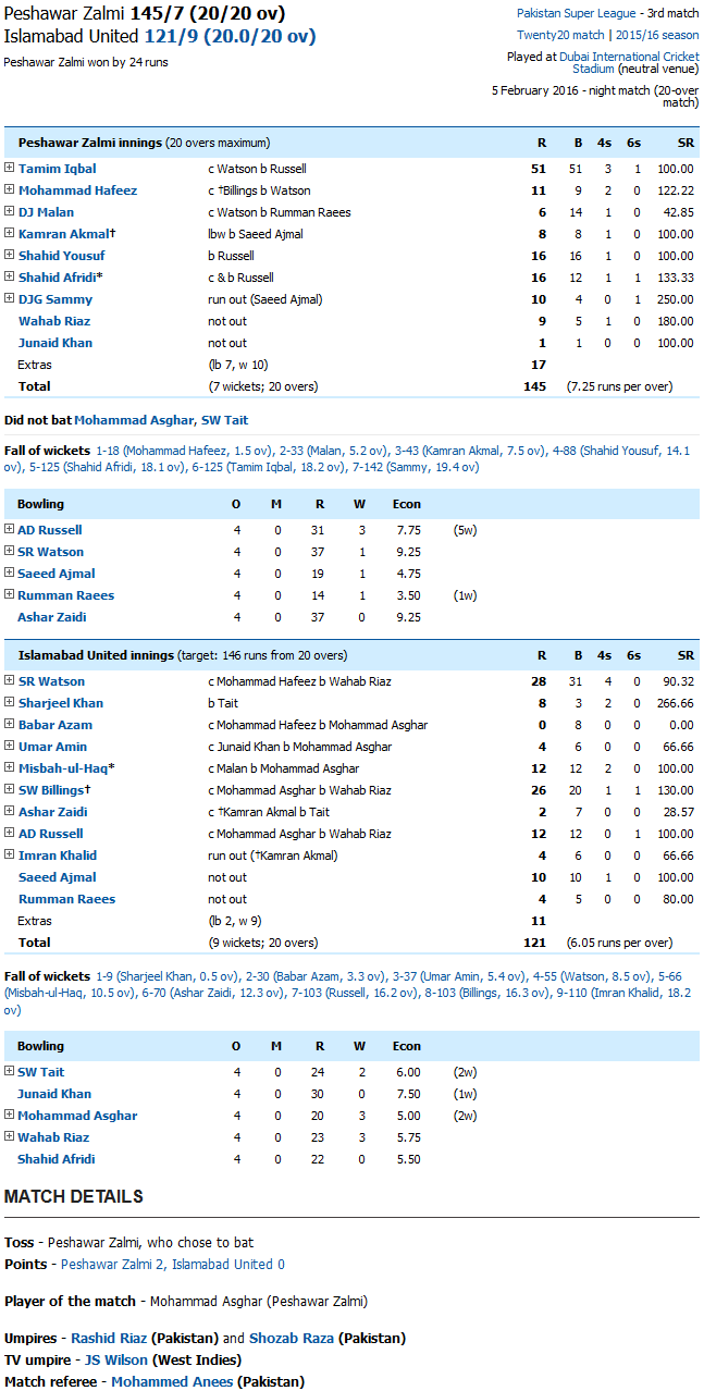 Peshawar Zalmi vs Islamabad United Score Card