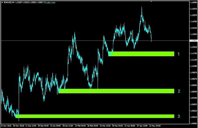 Forex Outlook, Forex Forecast, EURUSD H4 Chart