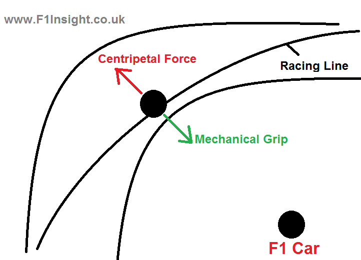 An F1 Insight To Oversteer And Understeer F1 Insight