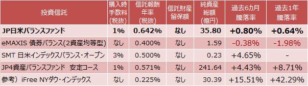 JP日米バランスファンド、eMAXIS 債券バランス(2資産均等型)、SMT 日米インデックスバランス・オープン、JP4資産バランスファンド 安定コース、iFree NYダウ・インデックスの運用成績