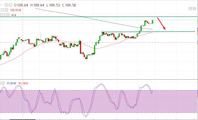 usd/jpy h4 chart