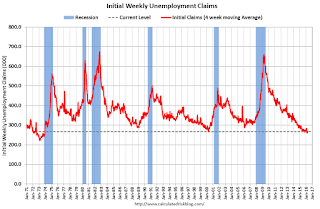 Weekly Initial Unemployment Claims decrease to 267,000