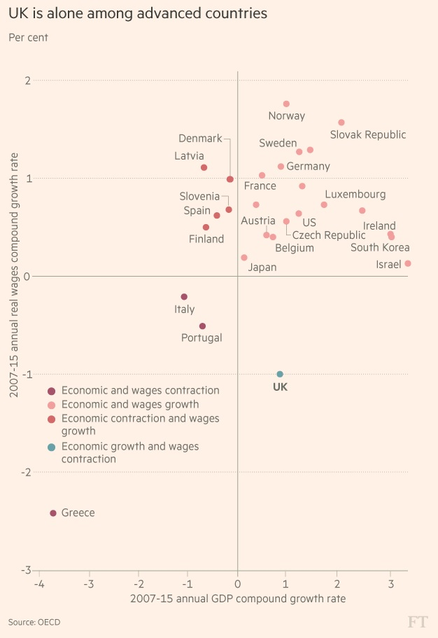 mainly macro Real wages are mainly a macro issue