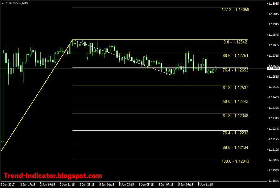 Fibonacci forex indicator