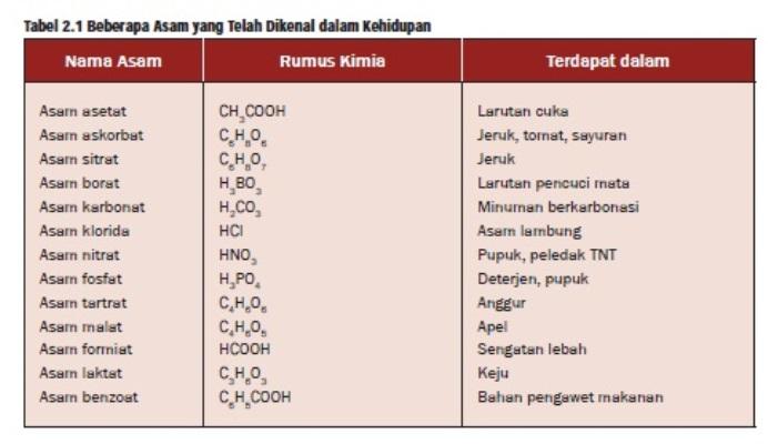 √ 4 Contoh Makanan Minuman Yang Bersifat Asam Basa Tinggi (PH)
