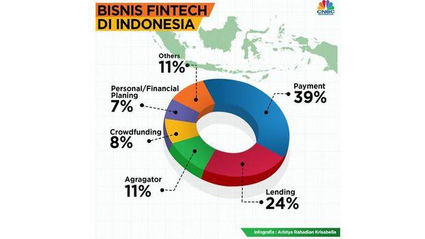 Hasil gambar untuk penetrasi jenis fintech di indonesia