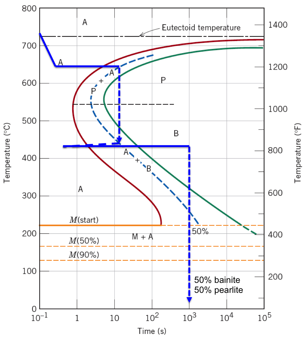 Sparkys sword science alloys microstructures and phase diagrams diagram showing a two stage isothermal heat treatment that results in 50 pearlite and 50 bainite modified from image from aarontan ccuart Gallery