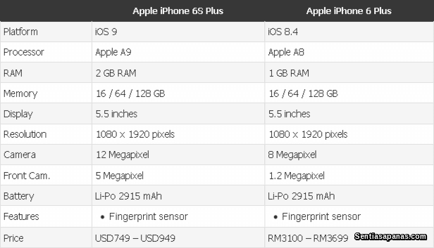 iPhone 6S [2]