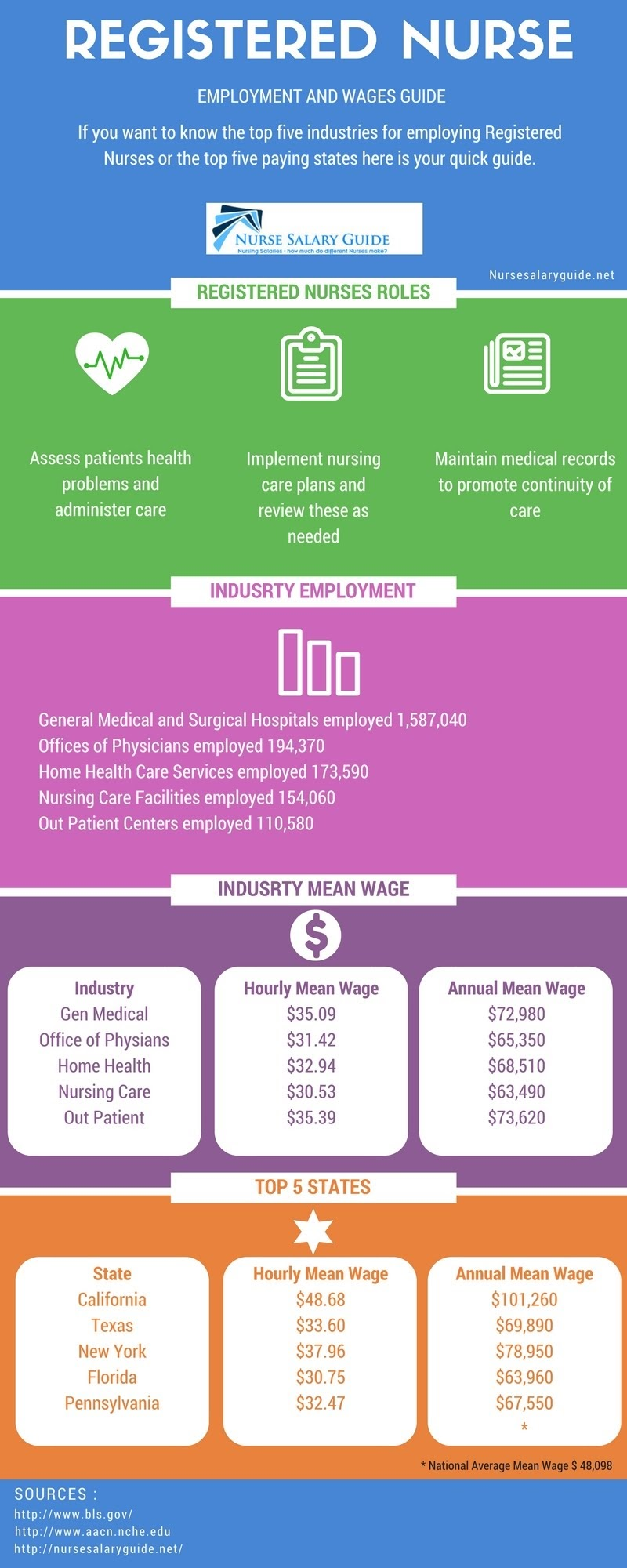 Registered Nurse Guide to Salary