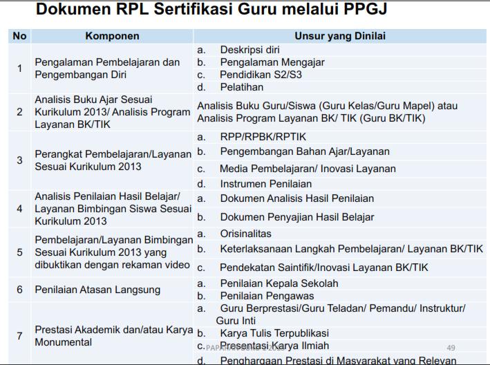 apa yang dimaksud RPL dalam PPG J 2015? dokumen RPL (rekognisi Pengalaman Lampau) apa saja dokumen RPL dalam PPG J sertifikasi guru 2015