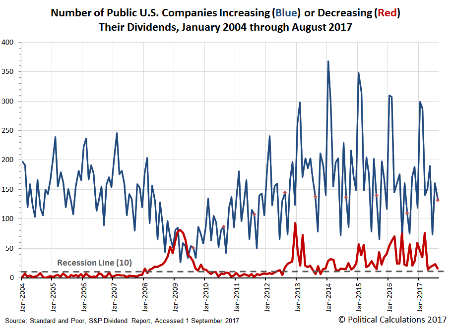 Number of Public U.S. Companies Increasing (Blue) or Decreasing (Red) Their Dividends, January 2004 through August 2017