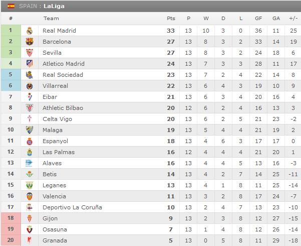 Hasil Klasemen Liga Spanyol/ BBVA 28 November 2016