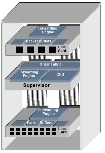 A Network Artist : Cisco Fabric Extender AKA FEX - Nexus