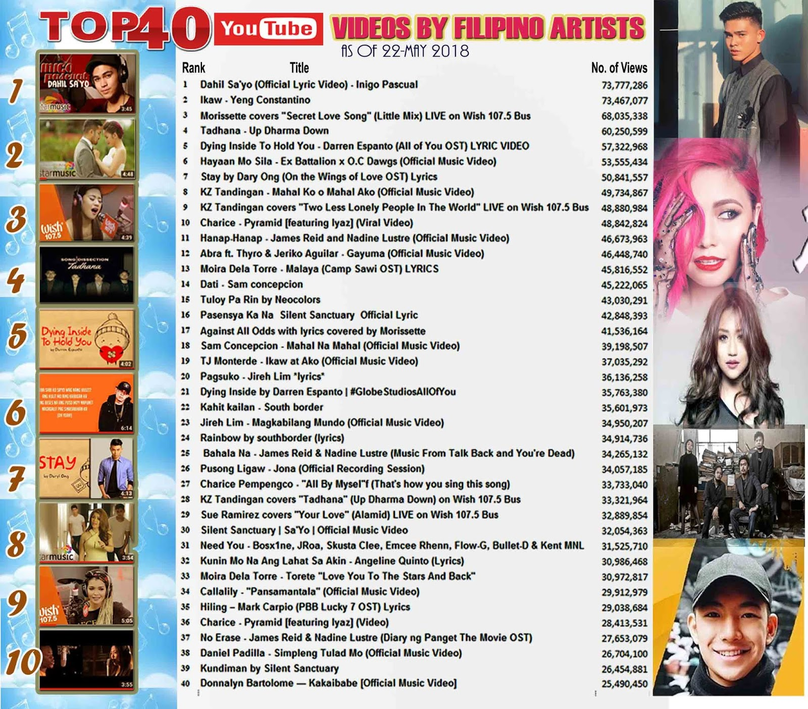 Nextfactorph Dahil Sa Yo By Inigo Pascual Is Youtube S Most Viewed Music Video By Filipino Artist