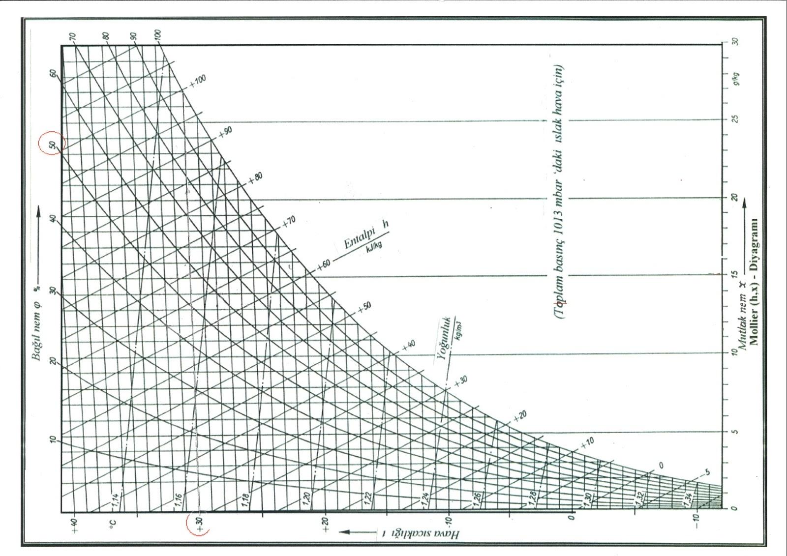 Mollier Hx Diagram U0131 1 013 Bar