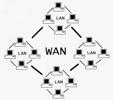 Networking : What is WAN
