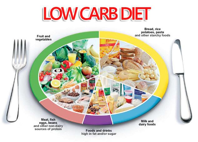 Vấn đề về low carb