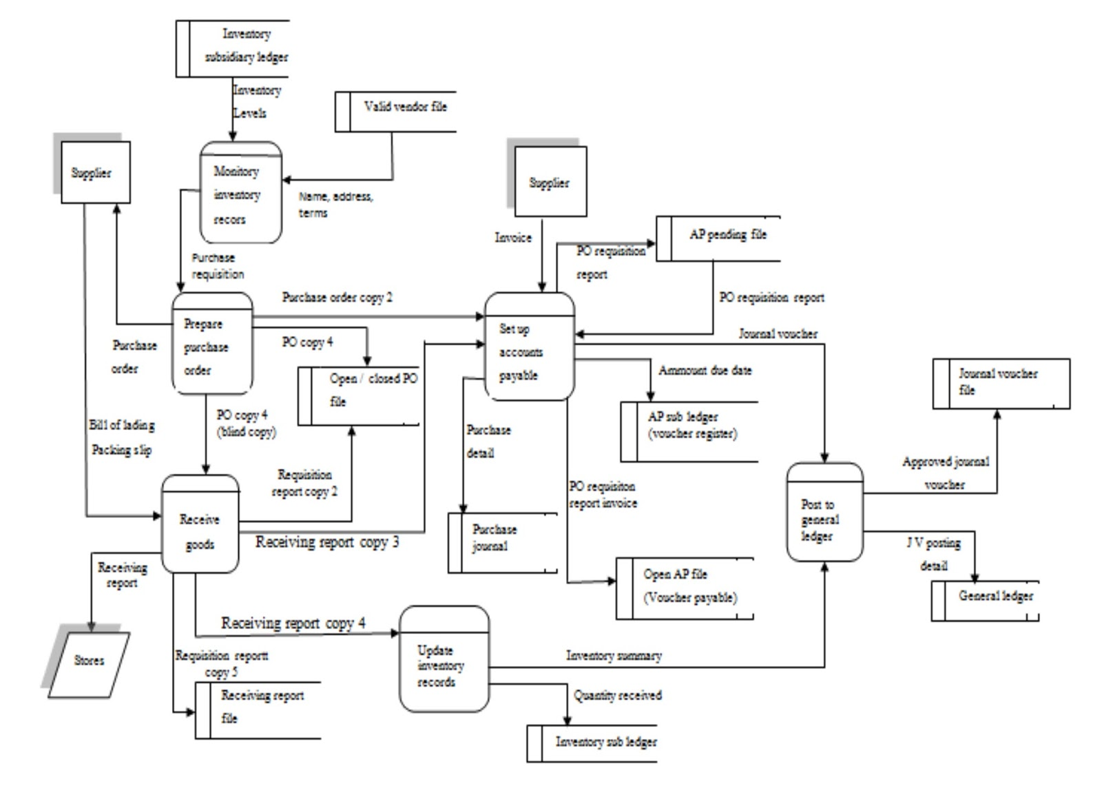 Rosalie Hapsari  Data Flow Diagram  Dfd  And Flowchart
