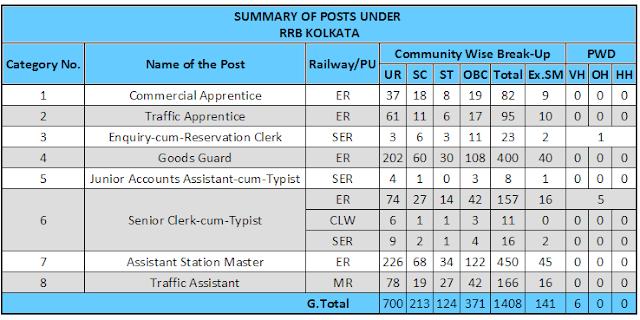 rrb-kolkata-cen-03-2015-vacancy-details-