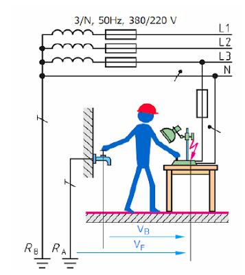 Mengenal Sistem pentanahan atau Grounding
