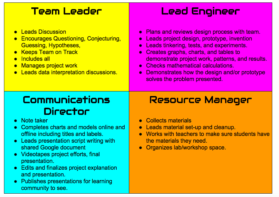 Group Project Roles 50