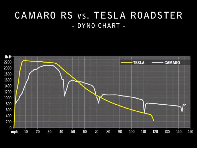 Dyno Torque Curve From A Tesla Roadster The Model S P85 Has 2x More Wheels