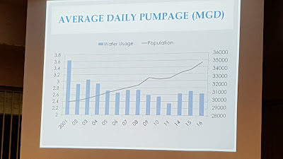 slide showing average daily pumping (bars) versus population (line) since 2001
