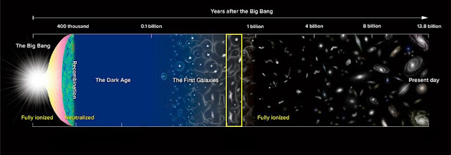 Distant galaxies 'lift the veil' on the end of the cosmic dark ages