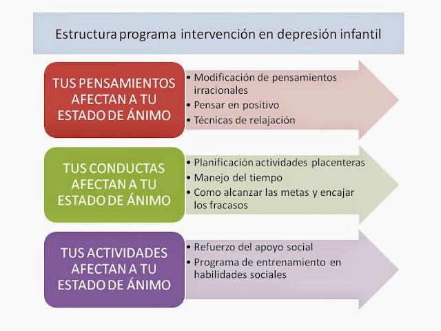 el programa incluye intervencion en pensamientos, conductas y actividades