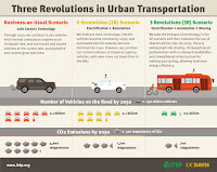 Three Revolutions in Urban Transportation (Credit: ITDP) Click to Enlarge.